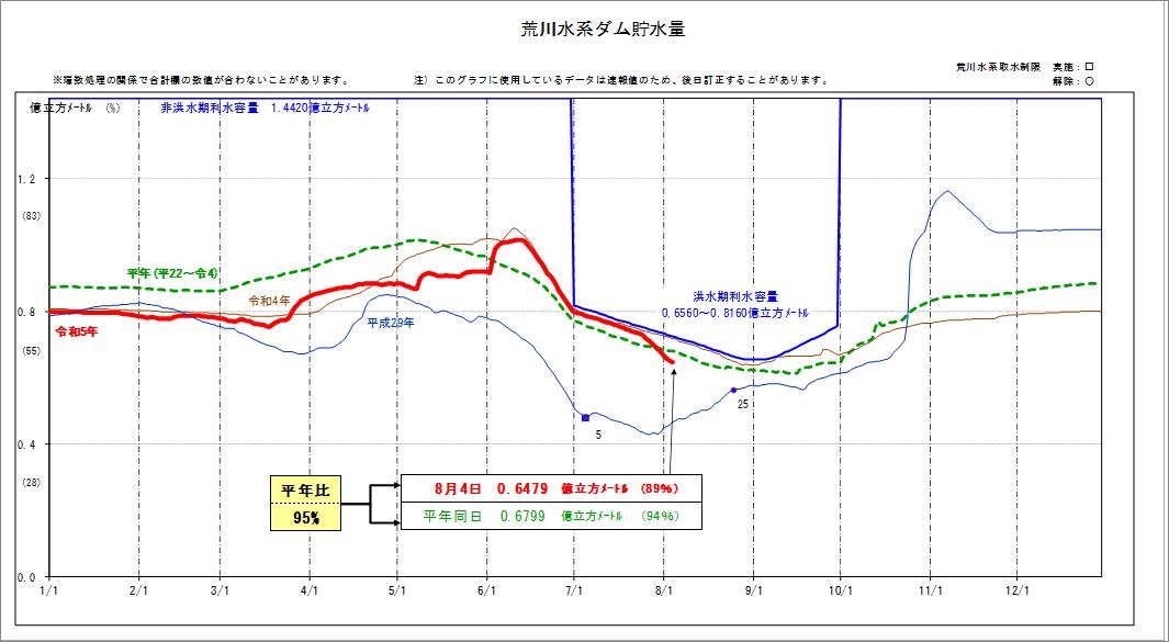 東京都水道局 - 水系別貯水量の推移 - 荒川水系ダム貯水量
