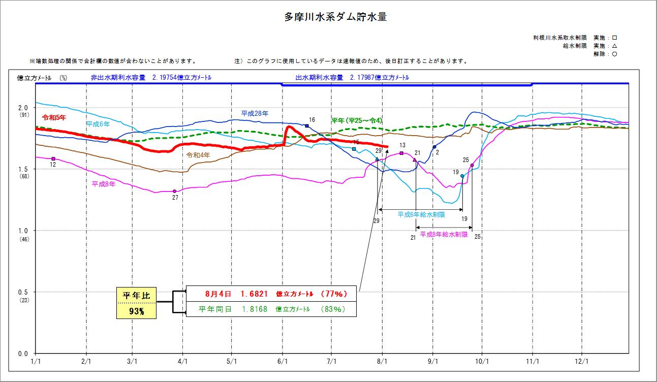 東京都水道局 - 水系別貯水量の推移 - 多摩川水系ダム貯水量
