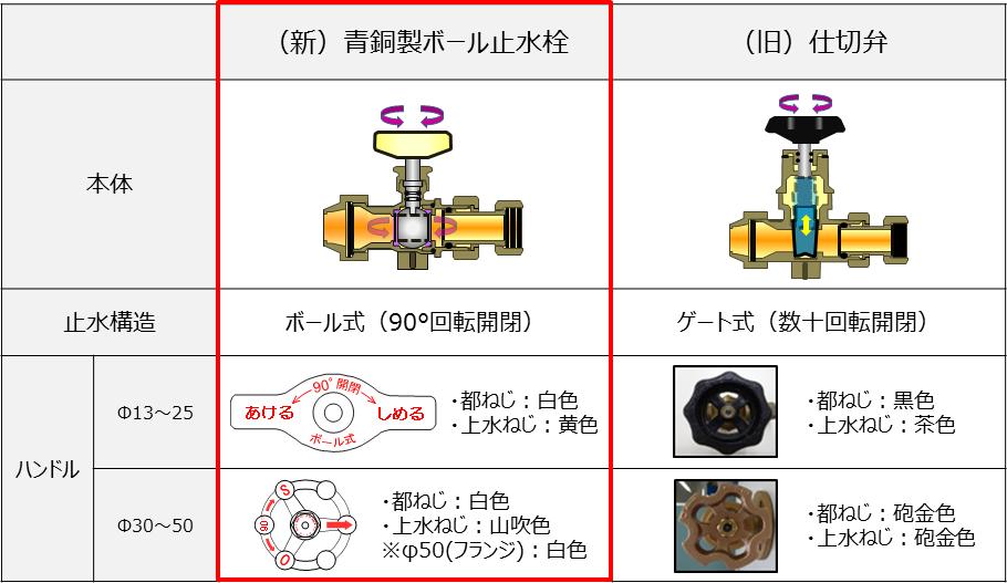 青銅製ボール止水栓について | 事業者の皆さまへ | 東京都水道局